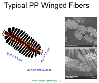 Typical PP WINGED FIBERS 340